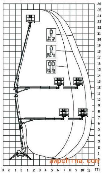 TZX 250-范围图
